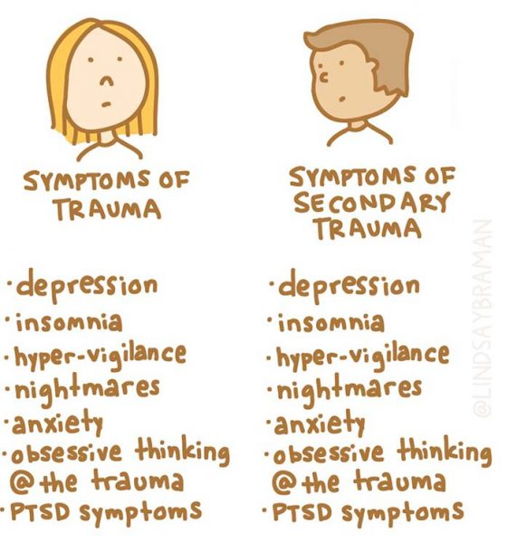 Symptoms of trauma and secondary trauma.