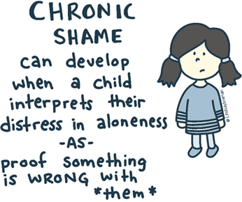 Doodle of a child with pigtails with a sad expression and the caption chronic shame can develop when a child interprets their distress and aloneness as something wrong with them