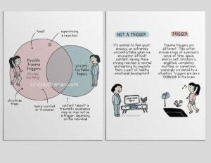 Trauma Triggers and Modern Language Visual