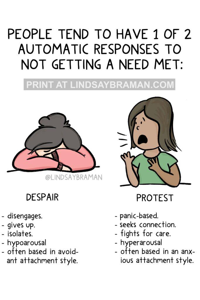 Protest & Despair by Lindsay Braman