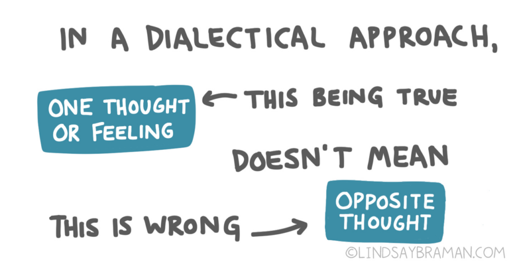 In a dialectical approach, this being true (arrow pointing from this to words in a blue box) one thought or feeling, doesn't mean this is wrong (arrow pointing to words in a blue box) opposite thought.