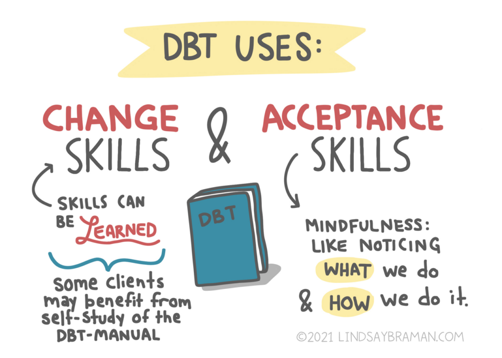 """Yellow banner reads: """"DBT Uses:"""" Change skills, or skills act can be learned. Some clients may benefit from self-study of the DBT manual. DBT also uses acceptance skills: mindfulness, like noticing what (word sits inside a yellow circle) we do and how (word sits inside a yellow circle) we do it. In the middle of the image is a drawing of a blue DBT manual."""