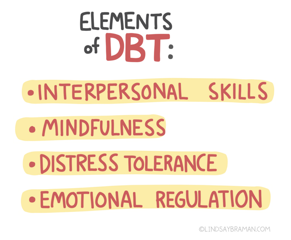 """Title of image reads, """"Elements of DBT."""" The word DBT is written in red. In separate yellow circles with red text, there is a list that reads, """"interpersonal skills,"""" """"mindfulness,"""" """"distress tolerance,"""" and"""" emotional regulation."""""""