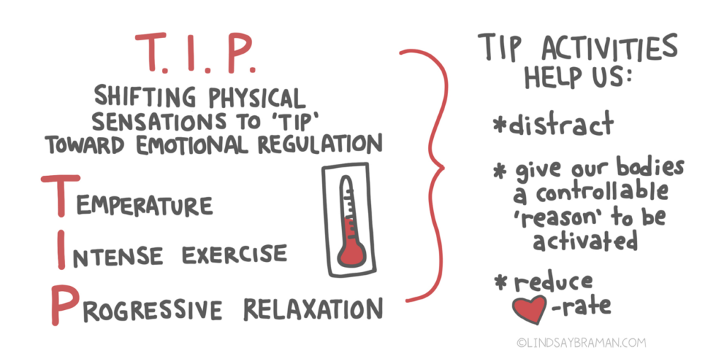 """In red text, """"T.I.P."""" Underneath in black, """"Shifting physical sensations to 'TIP' toward emotional regulation."""" The T.I.P. acronym is spelled out below, with the first letters in red and remainder of word in black: """"Temperature, Intense exercise, Progressive relaxation."""" Next to this is a drawing of a black thermometer with red mercury inside. A red bracket is drawn, pointing toward text that reads, """"TIP activities help us: (in list form) 'distract, give our bodies a controllable reason to be activated, reduce heart rate.'"""