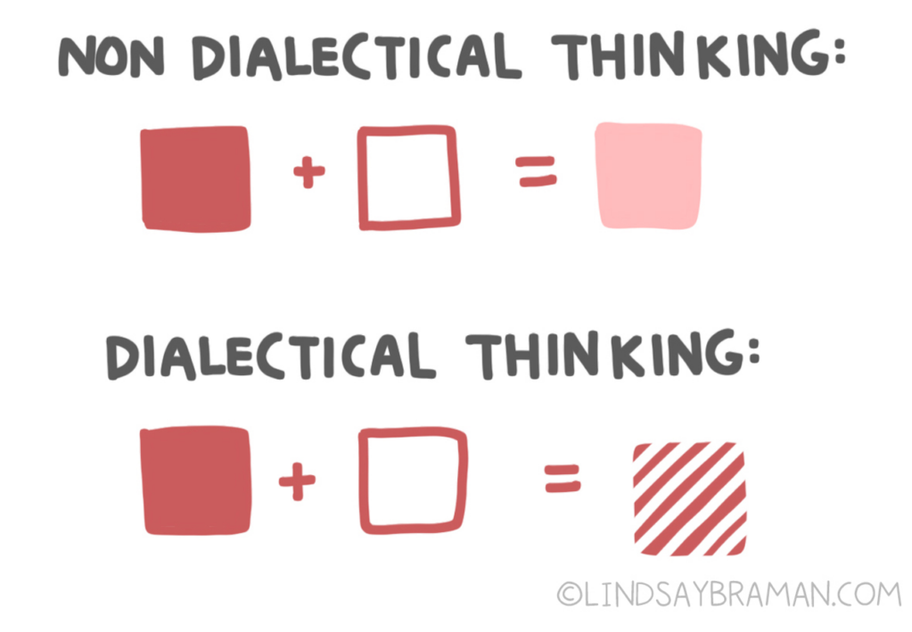 Non-dialectical thinking: drawing of a red box added to a white box equals a pink box. Dialectical thinking: red box added to a white box equals a red and white striped box.