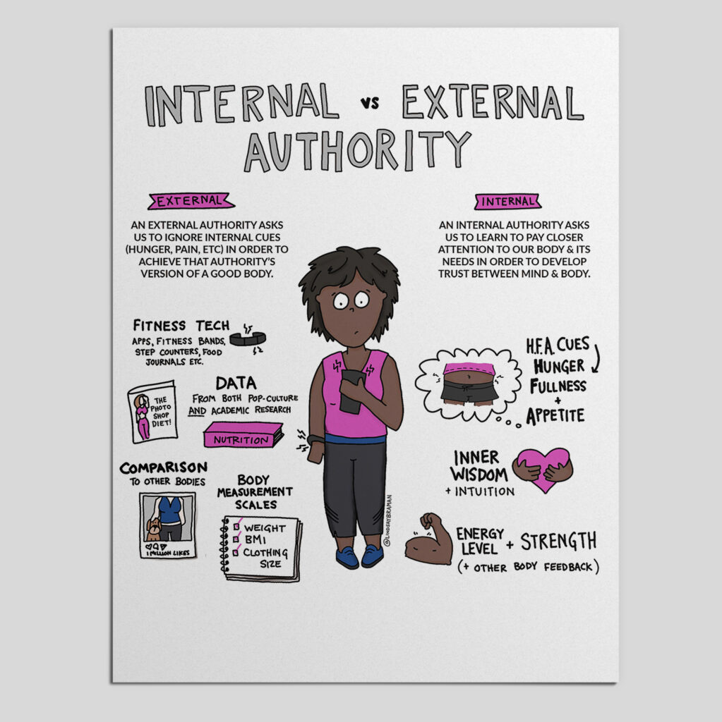 """Internal vs. External Authority. Image of a dark-haired, short-haired, dark-skinned person with a concerned expression holding a phone, which is buzzing. They also have a fitness tracker on their wrist, which is also buzzing. On the person's left is a purple banner that says """"External."""" Below this is written: """"An external authority asks us to ignore internal cues (hunger, pain, etc.) in order to achieve that authority's version of a good body. There is a black doodle of a fitness tracker with the words """"Fitness tech: apps, fitness bands, counters, food journals, etc."""" next to it. There is a doodle of a magazine and a nutrition book with the words """"Data: from both pop-culture and academic research"""" next to them. There is a doodle of a polaroid picture of a person's body with their dog next to them, and the words """"Comparison to other bodies."""" There is a doodle of a notepad with the words """"weight,"""" """"BMI,"""" and """"clothing size"""" written on it with checkmarks next to each word. The phrase """"Body scale measurements"""" is written with this doodle. On the right of the person is a purple banner that says, """"Internal."""" Below that is written """"An internal authority asks us to learn to pay closer attention to our body and its needs in order to develop trust between mind and body."""" There is a doodle of a thought bubble with a stomach drawn with the words """"H.F.A cues: Hunger, Fullness, and Appetite"""" written next to it. There is a doodle of a heart with hands hugging it and the words """"Inner wisdom and intuition"""" next to it. There is a doodle of a muscular arm flexing with the words """"Energy level and strength (+other body feedback) next to it."""