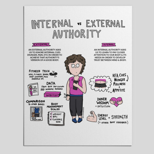 """Internal vs. External Authority. Image of a brunette, short-haired, light-skinned person with a concerned expression holding a phone, which is buzzing. They also have a fitness tracker on their wrist, which is also buzzing. On the person's left is a purple banner that says """"External."""" Below this is written: """"An external authority asks us to ignore internal cues (hunger, pain, etc.) in order to achieve that authority's version of a good body. There is a black doodle of a fitness tracker with the words """"Fitness tech: apps, fitness bands, counters, food journals, etc."""" next to it. There is a doodle of a magazine and a nutrition book with the words """"Data: from both pop-culture and academic research"""" next to them. There is a doodle of a polaroid picture of a person's body with their dog next to them, and the words """"Comparison to other bodies."""" There is a doodle of a notepad with the words """"weight,"""" """"BMI,"""" and """"clothing size"""" written on it with checkmarks next to each word. The phrase """"Body scale measurements"""" is written with this doodle. On the right of the person is a purple banner that says, """"Internal."""" Below that is written """"An internal authority asks us to learn to pay closer attention to our body and its needs in order to develop trust between mind and body."""" There is a doodle of a thought bubble with a stomach drawn with the words """"H.F.A cues: Hunger, Fullness, and Appetite"""" written next to it. There is a doodle of a heart with hands hugging it and the words """"Inner wisdom and intuition"""" next to it. There is a doodle of a muscular arm flexing with the words """"Energy level and strength (+other body feedback) next to it."""