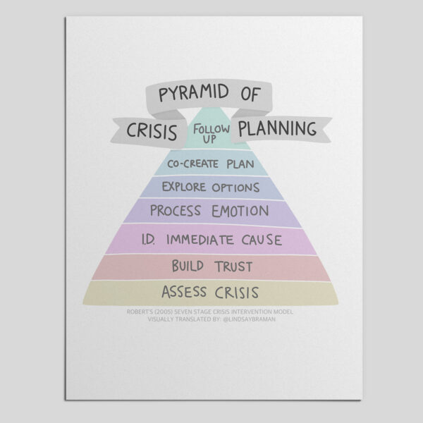 Pyramid of crisis planning, inspired by Roberts (2005) Seven Stage Crisis Intervention Model. The rainbow is in seven rainbow-colored layers. From bottom to top, it reads: assess crisis, build trust, I.D. immediate cause, process emotion, explore options, co-create plan, follow up.
