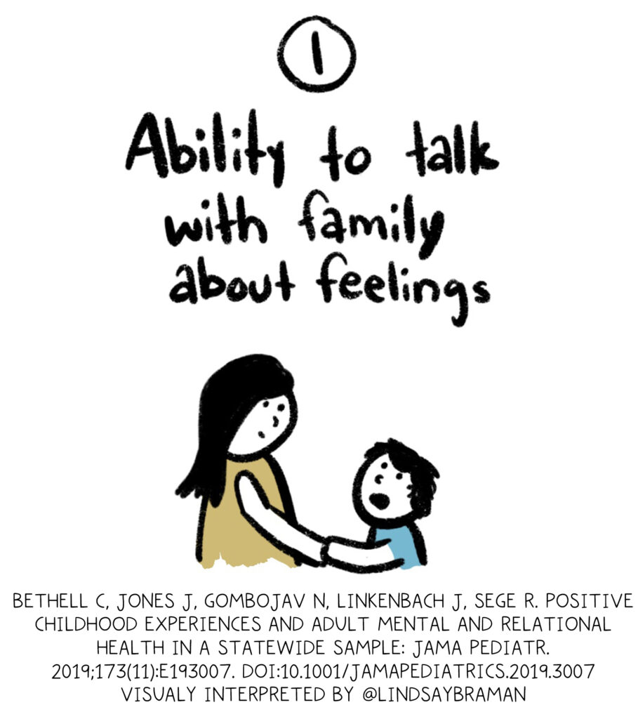 PCE One. Ability to talk with family about feelings. (Handdrawn black-ink doodled image of child talking to adult)