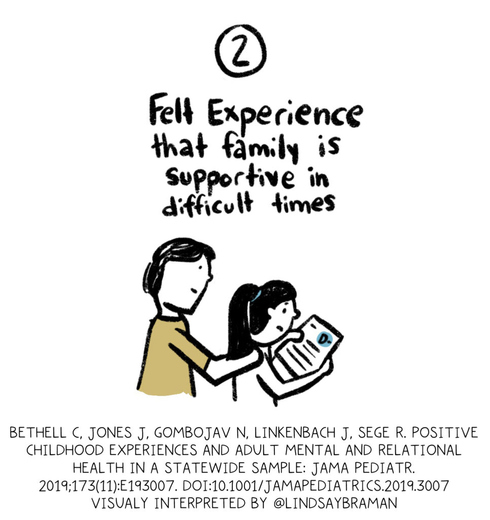 PCE Two. Felt experience that family is supportive and difficult times. (Handdrawn black-ink doodled image of child holding paper being encouraged by an adult)