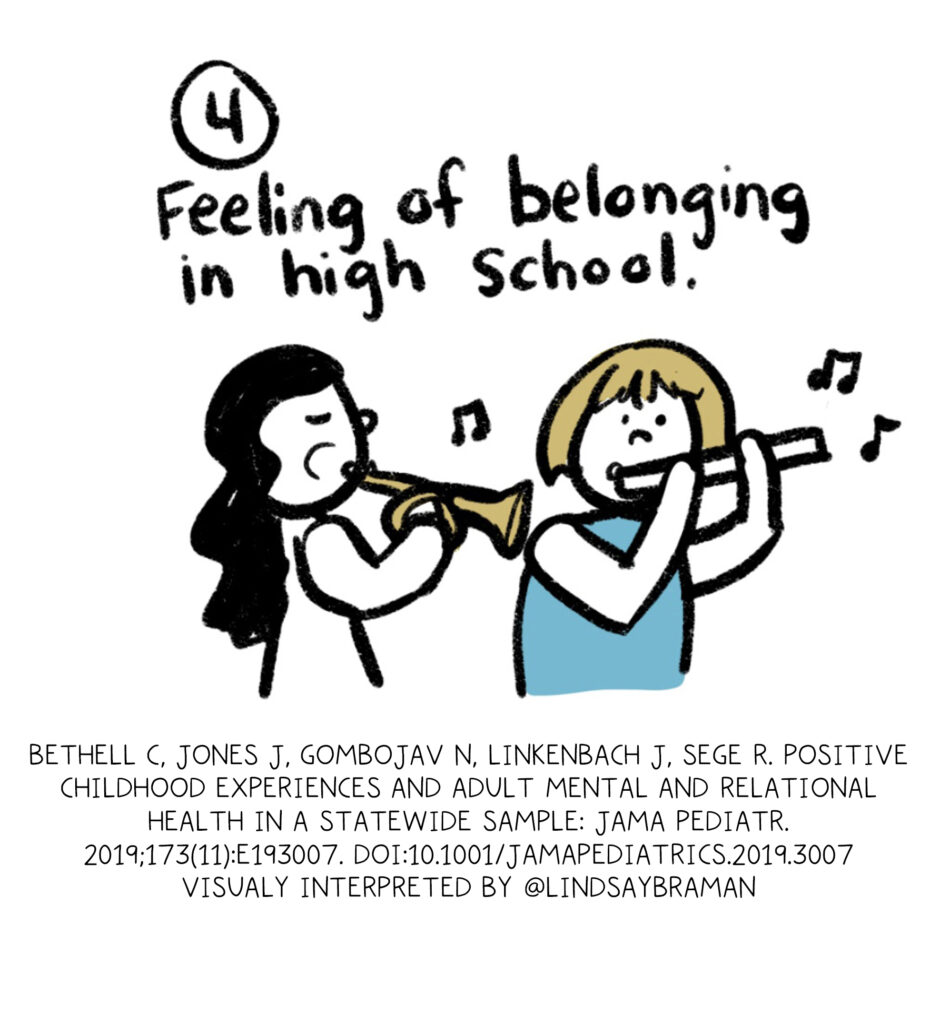 PCE Four. Feeling of belonging in high school. (Handdrawn black-ink doodled image of two kids playing musical instruments)