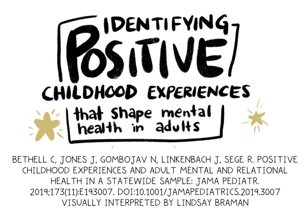 Handwritten text written in black, surrounded by two gold stars: Identifying positive childhood experiences that shape mental health in adults. Bethell C, Jones J, Gombojav N, Linkenbach J, Sege R. Positive Childhood Experiences and Adult Mental and Relational Health in a Statewide Sample: Associations Across Adverse Childhood Experiences Levels. JAMA Pediatr. 2019;173(11):e193007. doi:10.1001/jamapediatrics.2019.3007 jamanetwork.com/journals/jamapediatrics/fullarticle/2749336