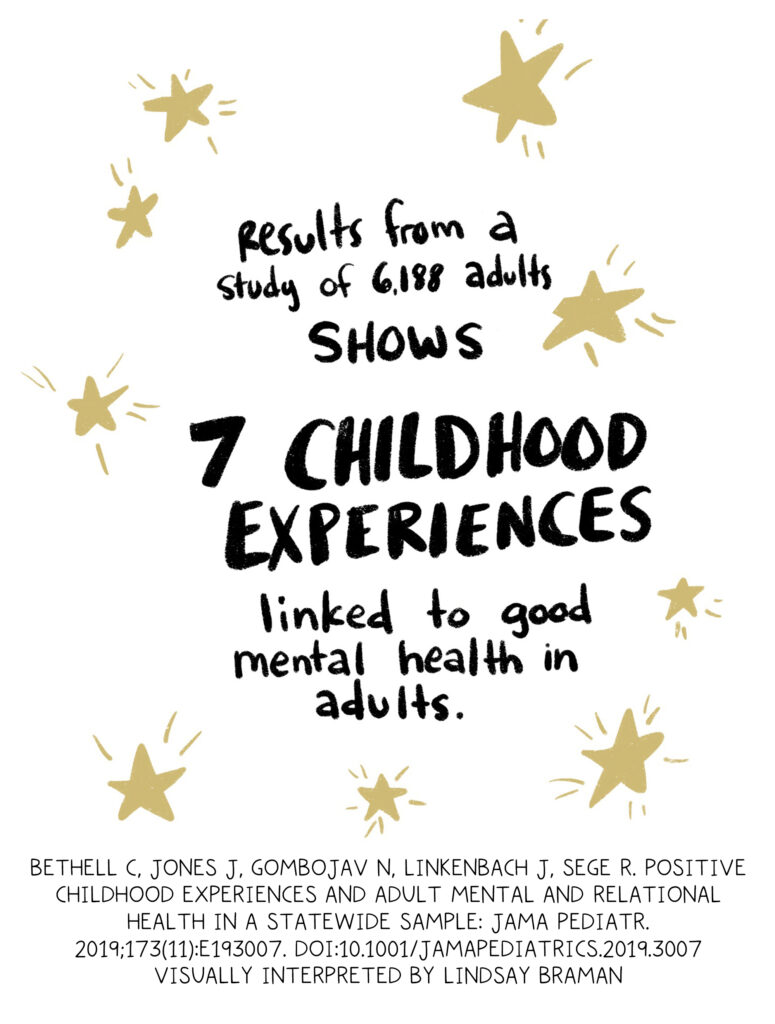 Handwritten text written in black surrounded by gold stars: Results from a survey-based study of 6,188 adults at Johns Hopkins shows seven childhood experiences linked to good mental health and adults.