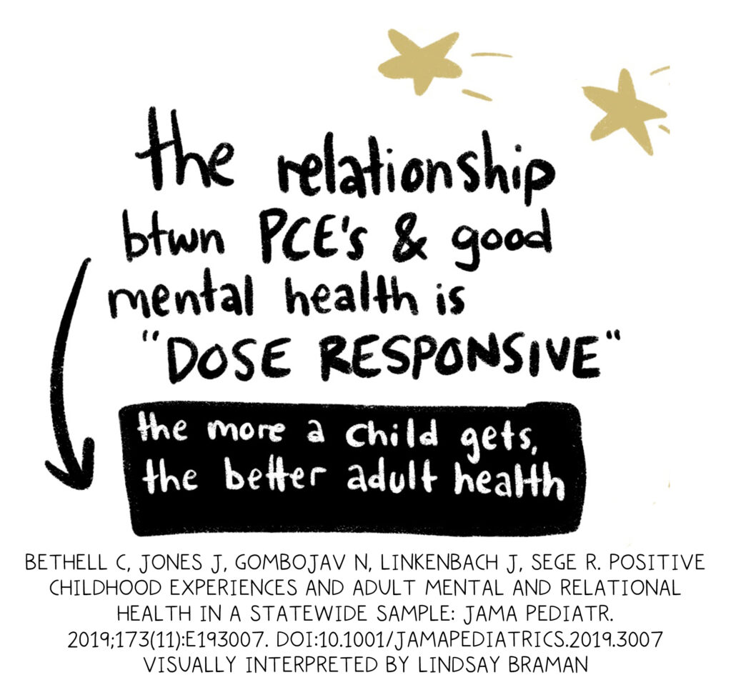 Handwritten text written in black, inside a thin-lined black box, with two gold stars: The relationship between PCE's and good mental health is dose-responsive. The more a child gets, the better adult health.