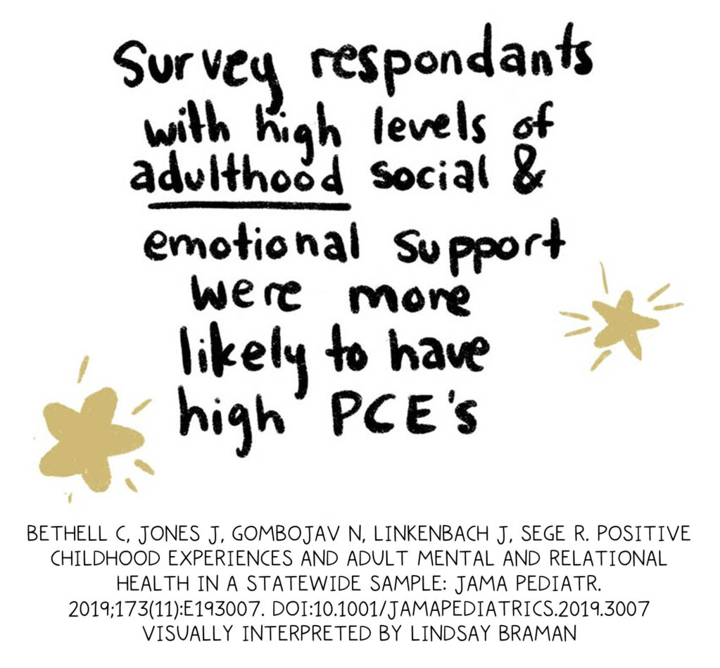 Handwritten text written in black, surrounded by gold stars: Survey respondents with high levels of adulthood social and emotional support were more likely to have high PCEs.