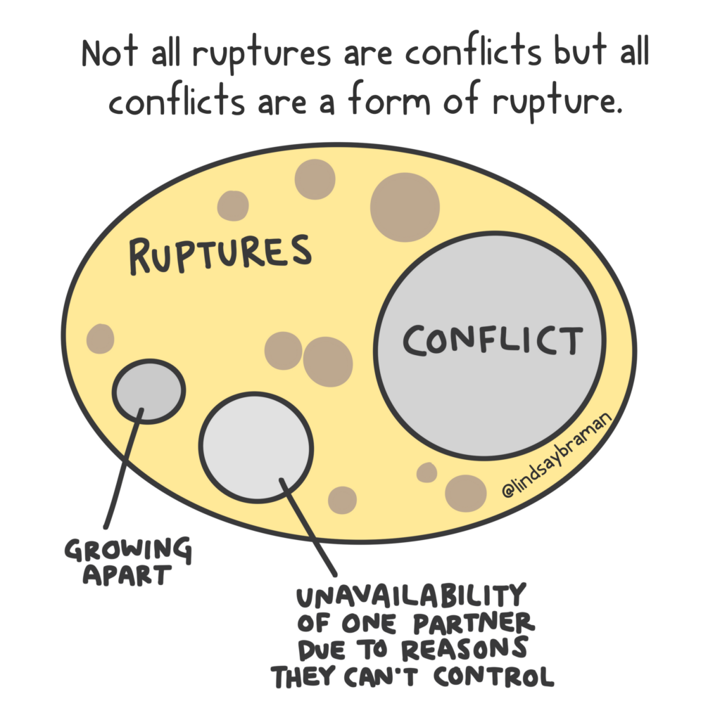 A venn diagram titled Not All Ruptures are Conflicts but all conflicts are a form of rupture. In the diagram, the largest circle is labeled rupture. Inside the rupture circle is a slightly smaller circle labeled conflict. Other circles, smaller than conflict, exist in the circle to signify types of ruptures that are not conflict.