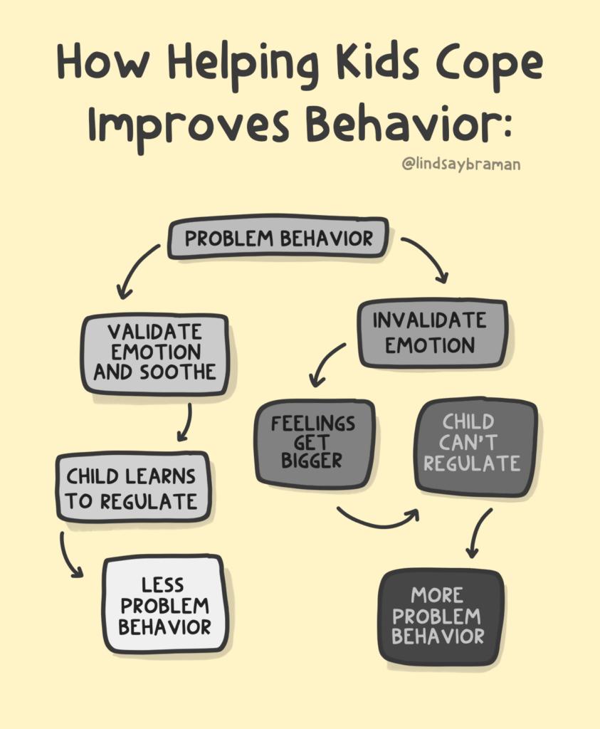A flow chart illustrating how validating emotions behind problem behavior can reduce problem behavior, but invalidating emotions can increase it.
