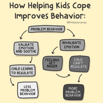 Flow Chart: Resolving Kid's Problem Behaviors Through Coping Skills