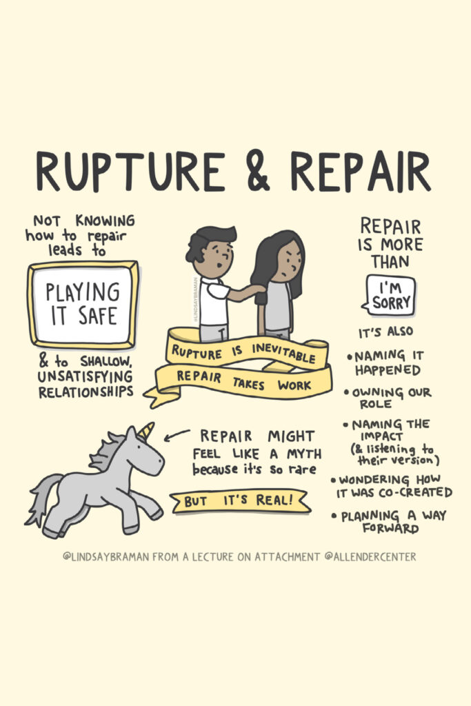 """Illustration on a beige background that is titled """"Rupture & Repair."""" Text on the image reads, """"Not knowing how to repair leads to playing it safe and to shallow, unsatisfying relationships. Rupture is inevitable. Repair takes work. Repair might feel like a myth because it's so rare, but it's real! Repair is more than 'I'm sorry.' It's also: naming it happened, owning our role, naming the impact (& listening to their version), wondering how it was co-created, and planning a way forward."""" Image created by @LindsayBraman from a lecture on attachment by @AllenderCenter."""