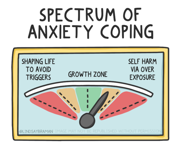 """Title reads, """"Spectrum of anxiety coping."""" Underneath, a spectrum is drawn. There is red on the extreme ends of the spectrum with labels that say, """"Danger!""""  The red spectrum end on the left has text underneath that says, """"Avoidance Oriented: No, no no, never face the scary thing. Hide! Distract!"""" The other red spectrum, on the right, has text underneath that says, """"Approach oriented: Ignore internal cues! Push it! Break through at any cost!"""" Next to the red ends of the spectrum are orange and yellow blocks, with a green block in the middle labeled, """"Growth Zone,"""" where the dial is. Above the green middle is text that reads, """"Face the thing sometimes, bring a friend, take breaks, set growth-oriented goals."""""""