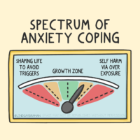"""Title reads, """"Spectrum of anxiety coping Underneath, a spectrum is drawn. There is red on the extreme ends of the spectrum with labels. The red spectrum end on the left has text underneath that says, """"Shaping life to avoid triggers."""" The other red spectrum, on the right, has text underneath that says, """"Self-harm via over-exposure."""" Next to the red ends of the spectrum are orange and yellow blocks, with a green block in the middle labeled, """"Growth Zone,"""" where the dial is."""
