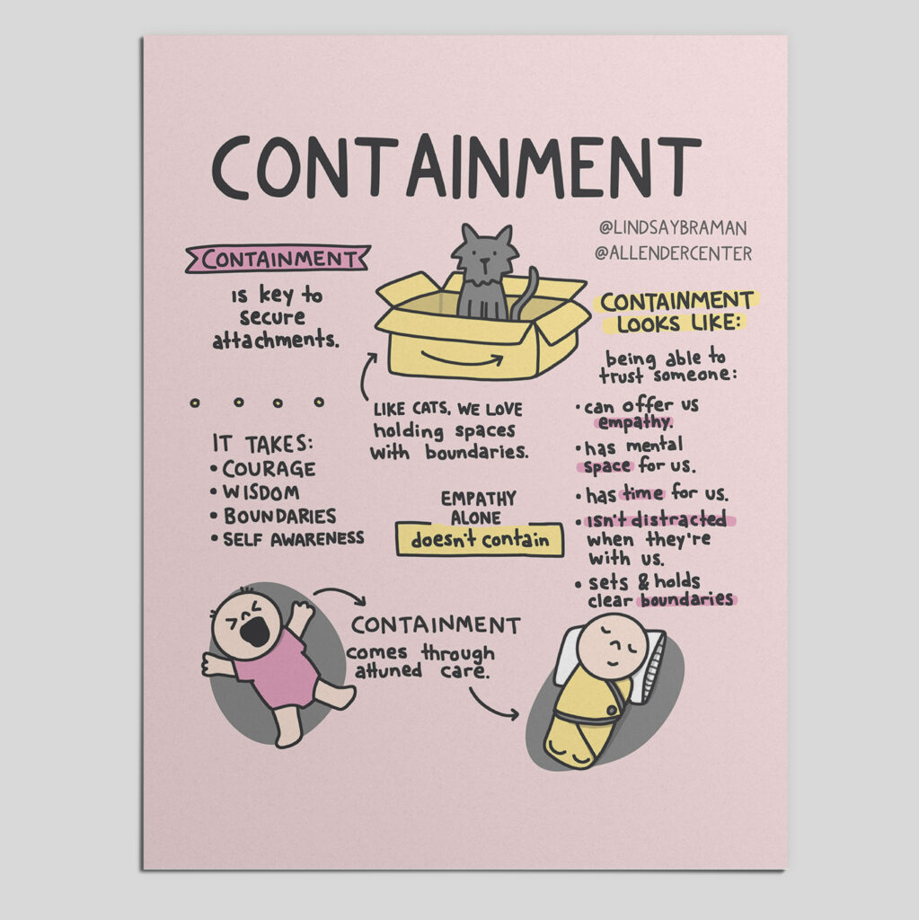 """Pink background with the title """"Containment."""" On the top left of the image, under the title, is a dark pink banner with the word """"containment"""" inside. Underneath the sentence continues, """"is key to secure attachments."""" There are small circles drawn as a divider, with a bullet pointed list below: """"It takes: courage, wisdom, boundaries, self-awareness."""" In the top middle of the image is a drawing of a grey cat inside of a tan cardboard box. Underneath is written, """"Like cats, we love holding space with boundaries."""" An arrow is drawn from this text to the drawing of the cat. Below this is written, """"Empathy alone doesn't contain."""" The two words """"doesn't contain"""" are written inside of a yellow box with black outlining. A third column of text on the right side of the image begins """"Containment looks like:"""" words are highlighted in yellow with a bullet pointed list following, """"being able to trust someone: can offer us empathy (word is highlighted in pink), has mental space (word is highlighted in pink) for us, has time (word is highlighted in pink) for us, isn't distracted (words are highlighted in pink) when they're with us, and sets and holds clear boundaries (word is highlighted in pink)."""" At the bottom of the image are two drawings of light-skinned infants, each on a grey circular background. The one on the left is in a pink onesie with arms and legs splayed, crying. The one on the right is wrapped in a yellow sleep sack, sleeping peacefully on a pillow. Between the infants is written """"CONTAINMENT comes through attuned care."""" An arrow is pointing from the crying infant to the text and from the text to the soothed infant. Image was created by Lindsay Braman with content from The Allender Center."""