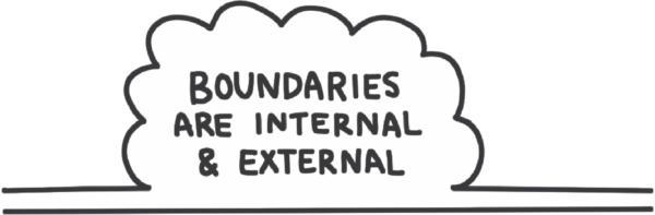 handwritten header states: Boundaries are both internal and external.