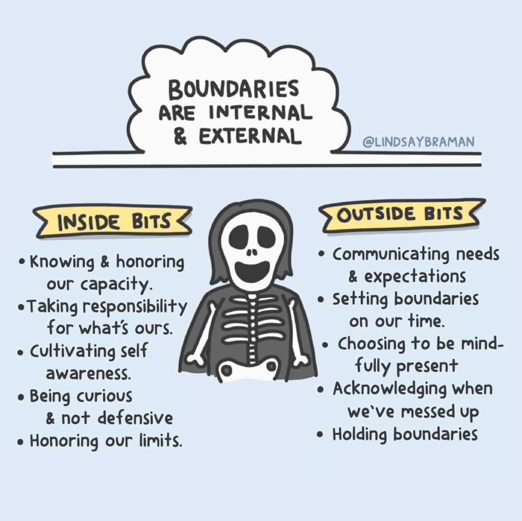 Illustration about boundaries being internal and external.