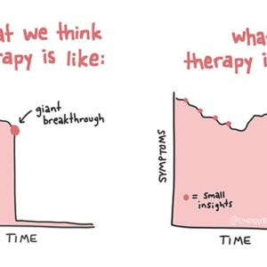 Therapy: Expectation vs Reality – A Graph