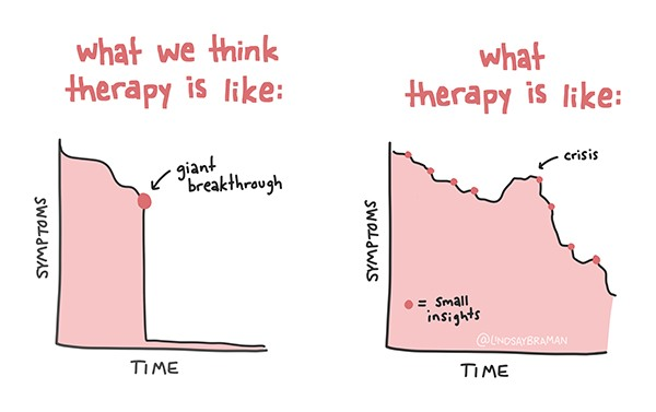 What therapy is like: expectation versus reality.