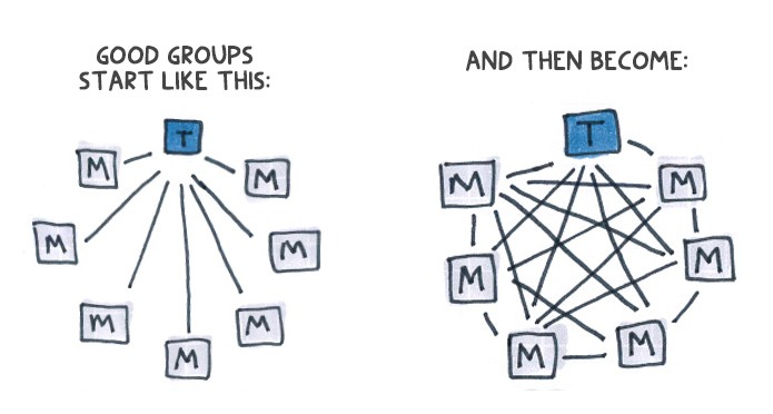 "Image of two diagrams. The first says, ""Good groups start like this:"" and has a blue block with a ""T"" in it connected with straight lines to seven different grey blocks with ""M's"" in them. The second diagram says, ""And then become:"" with a blue block with a ""T"" in it connected to seven grey blocks with ""M's"" in them, which are all connected to each other."