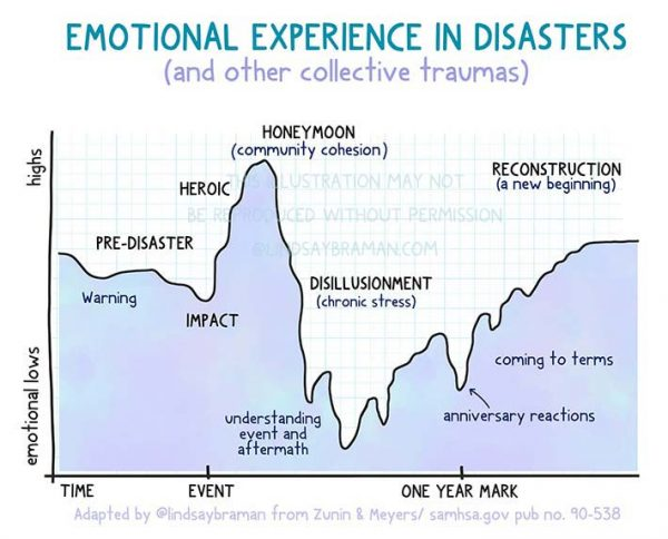 Mental Health Disaster Response and Recovery