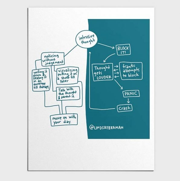 Intrusive Thought Flow Chart Printable PDF
