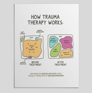 How (Good) Trauma Therapy Works  – PDF Bundle