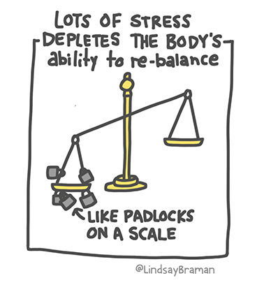 Lots of stress depletes the body's ability to re-balance