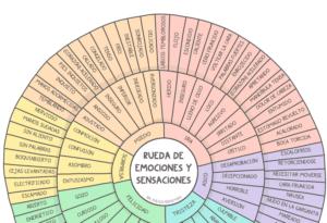 Spanish Language Emotion Sensation Wheel Bundle | Poster, Handout, & Worksheet