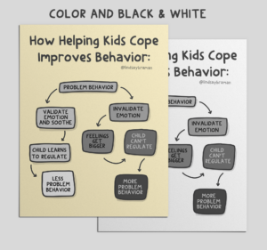 PDF: A Flow Chart Showing How Coping Skills Can Improve Kid's Behavior