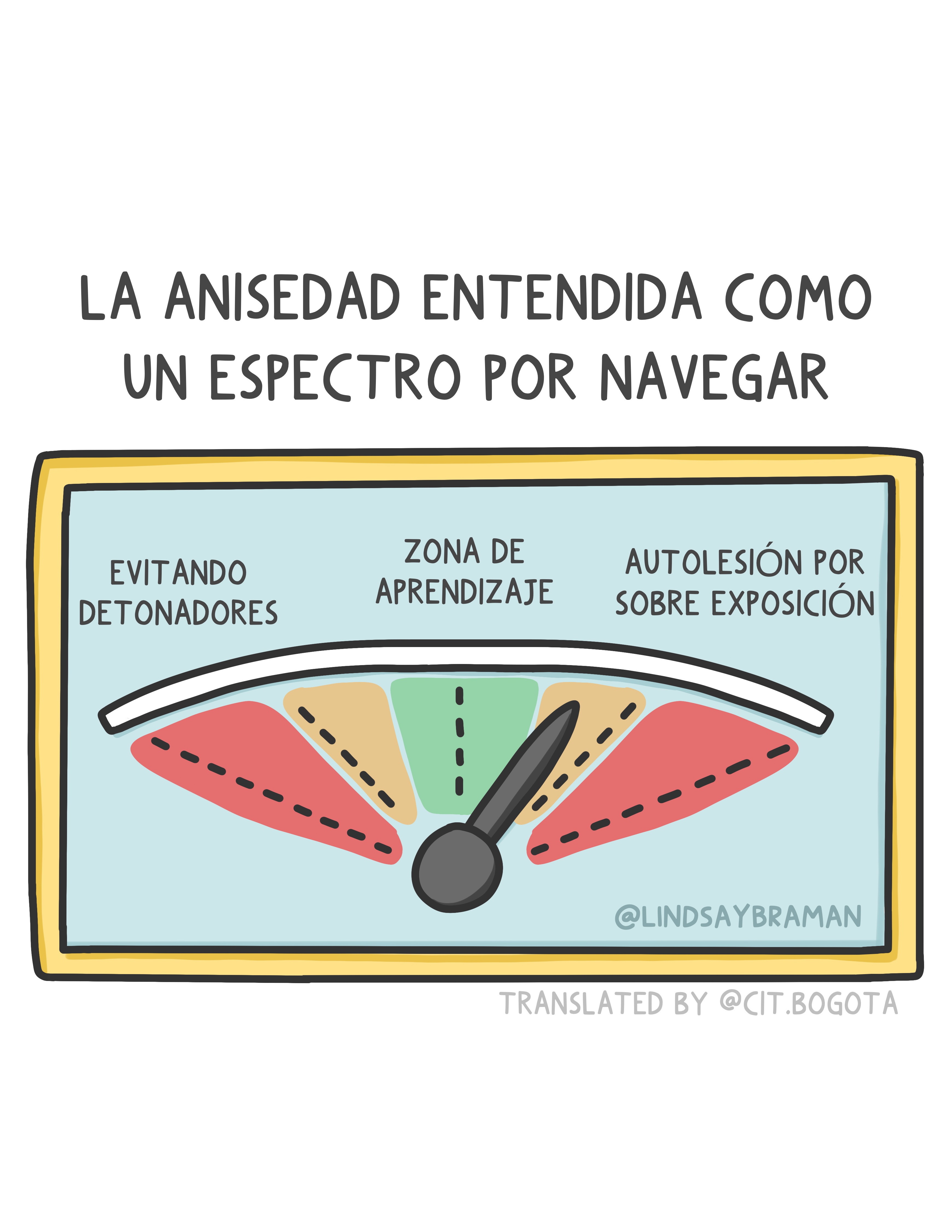 """Title reads in spanish: """"Spectrum of anxiety coping Underneath, a spectrum is drawn. There is red on the extreme ends of the spectrum with labels. The red spectrum end on the left has text underneath that says, """"Shaping life to avoid triggers."""" The other red spectrum, on the right, has text underneath that says, """"Self-harm via over-exposure."""" Next to the red ends of the spectrum are orange and yellow blocks, with a green block in the middle labeled, """"Growth Zone,"""" where the dial is."""