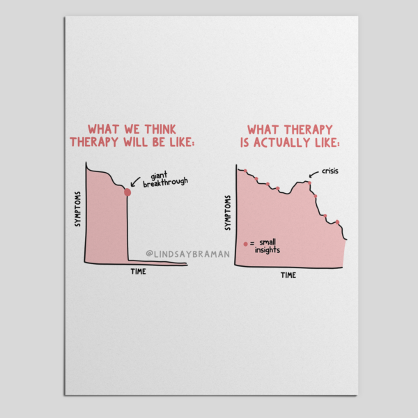 Lindsay Braman's visual illustration of how hat we expect from therapy often doesn't match the reality of therapy.