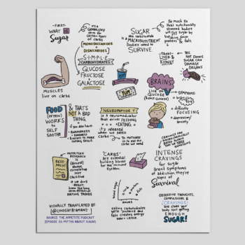 A Sketchnote on Sugar Addiction, from The Appetite Podcast